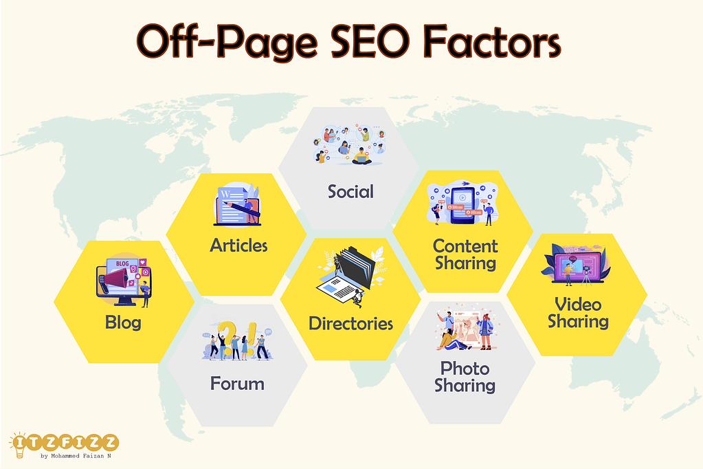Off Page SEO Factors - Itzfizz